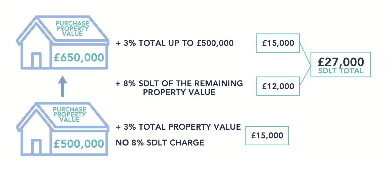 Stamp Duty Changes What this means to you main 2